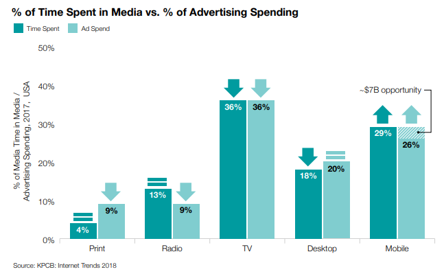 Time Spent in Media Vs. Advertising Spending in 2019