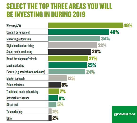 The Top Three Areas of Investment During 2019