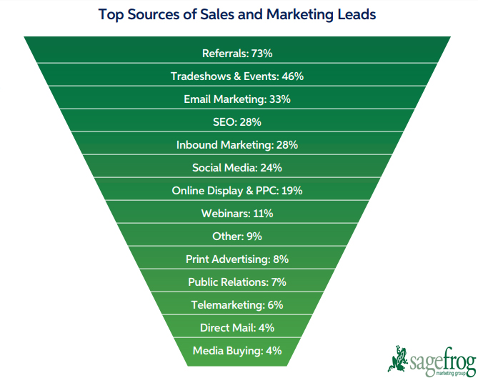 Top B2B Sources of sales & marketing leads.jpg