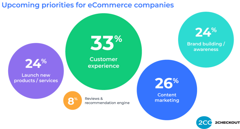Global E-commerce priorities in 2019