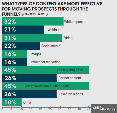 the most effective type of content for moving through the funnel 2019