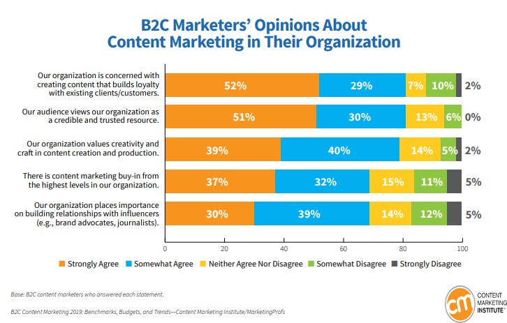 B2C Marketers' Opinions About Content Marketing in Their Organization 2019