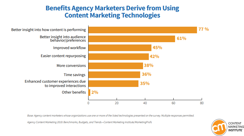 Benefits of using marketing technologies by agency marketers 2019