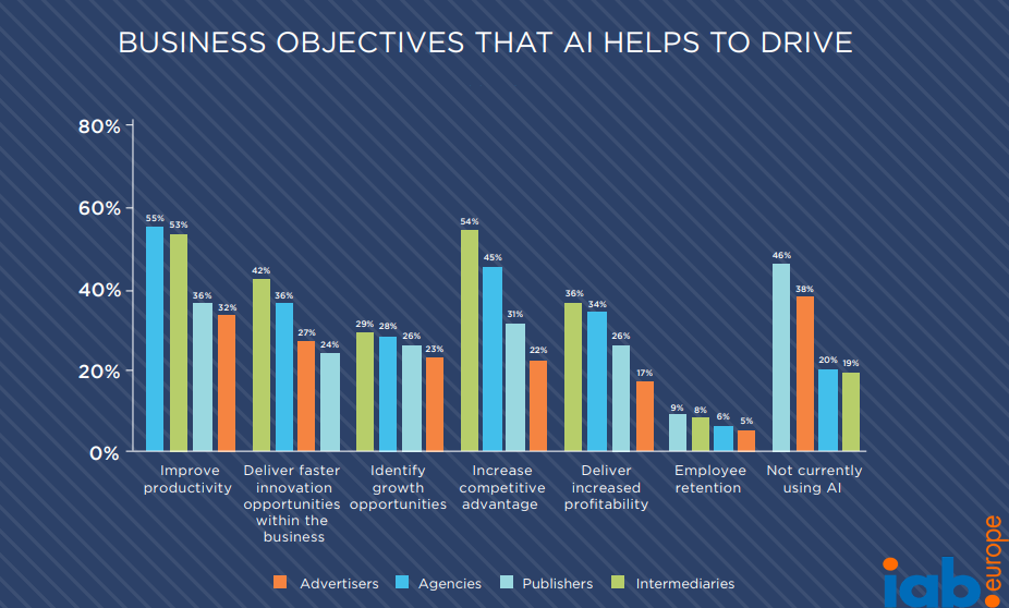 Business Objectives That AI Helps to Drive