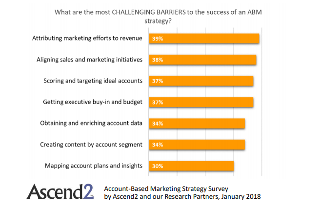 Challenging Barriers of Account-Based Marketing Success 2018