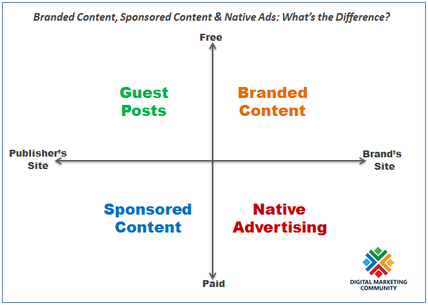 Branded Content, Sponsored Content, Native Ads & Guest Posts: What's the Difference?