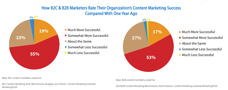 Content Marketing Stats for 2019 - B2B Content Marketing Insight 2019 - B2C Content Marketing Insights 2019 - B2C and B2B Content Marketing Success - 2019 Content Marketing Institute's Data