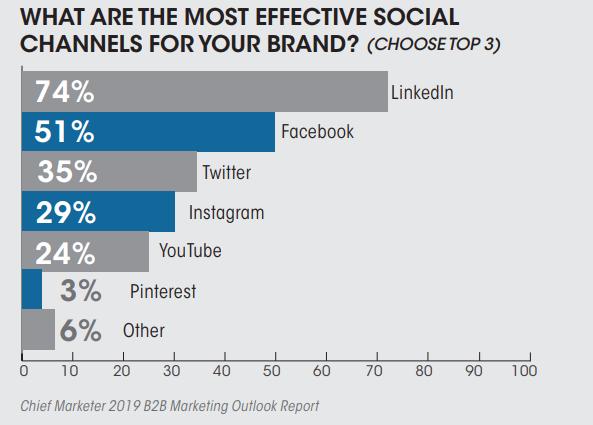 Effective B2B Social Media Channels 2019
