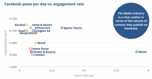 Facebook posts per day vs. engagement rate - Social Media Benchmarks 2019