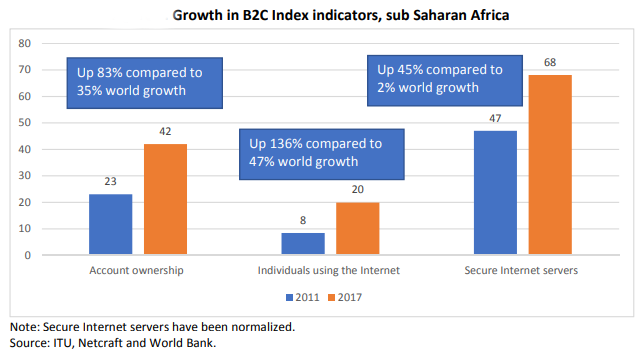 UNCTAD eCommerce growth Africa