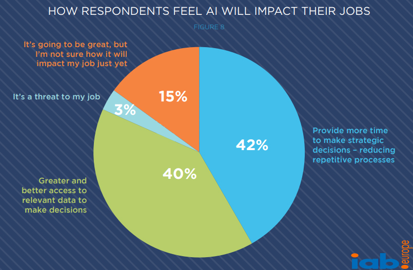 How European Advertisers, Publishers & Agencies Feel About How Artificial Intelligence Will Impact Their Jobs.
