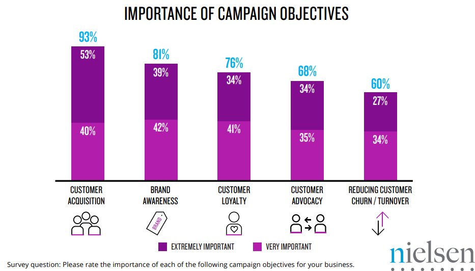 Importance of Campaign Objectives, 2018