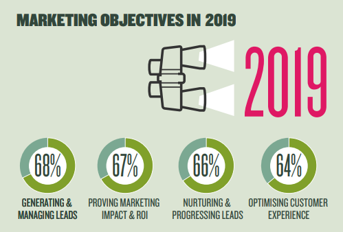 Digital Marketing Objectives in Australia - 2019