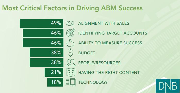 Most Critical Factors in Driving ABM Success