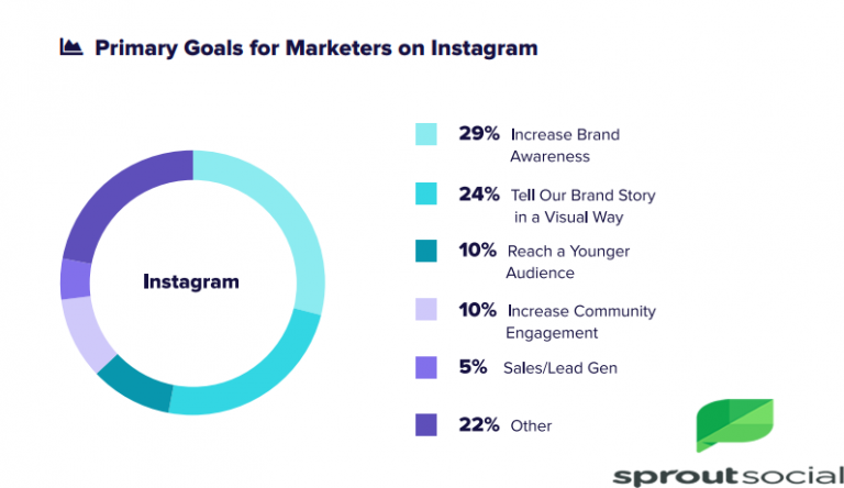Primary-Goals-For-Marketers-on-Instagram - 29% of Digital Marketers Are Using Instagram to Increase Their Brand Awareness in 2018 | Sprout Social
