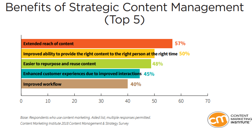 Strategic Content Management Benefits, 2018