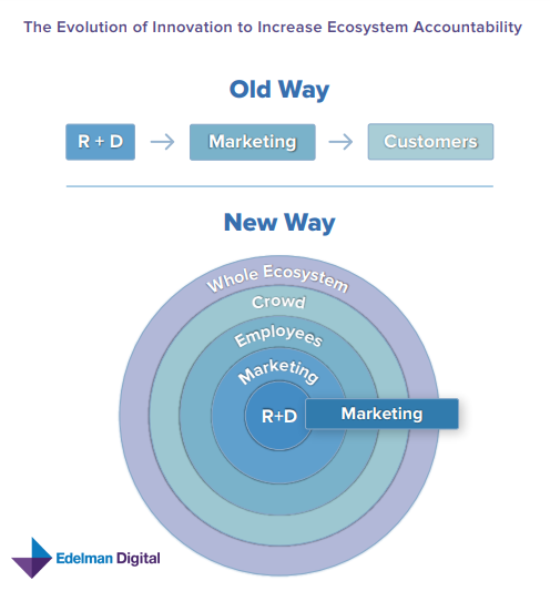 The 2019 Digital trend Report - The Evolution of Innovation to Increase Ecosystem Accountability - Edelman Digital & Kaleido Insights