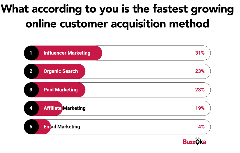 The Fastest Growing Customer Acquisition Method India 2019