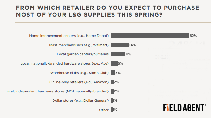 The Most Prevalent Retail Channels for Lawn and Garden Purchases in the USA in 2019