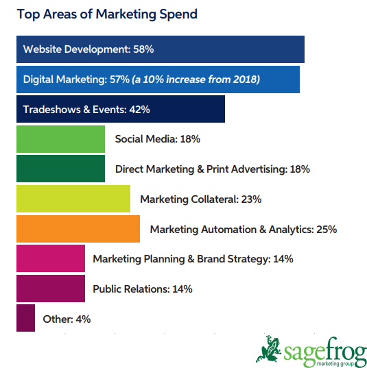 Top Areas of Marketing Spending in 2019