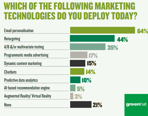 Top Marketing Technologies That B2B Marketers Are Deploying in 2019