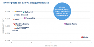 Twitter Post per day vs engagement rate - Benchmarks 2019