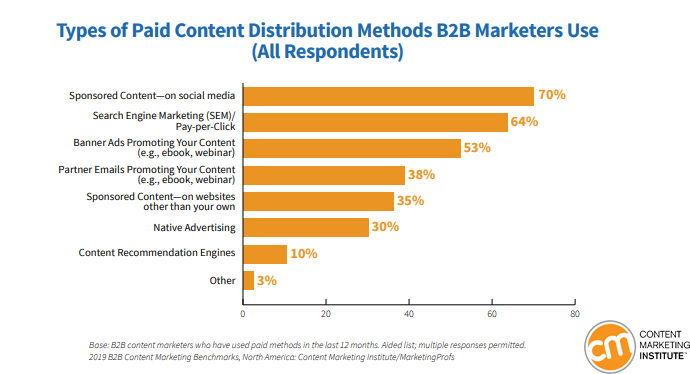 Types of Paid Content Methods That B2B Marketers Using 2019