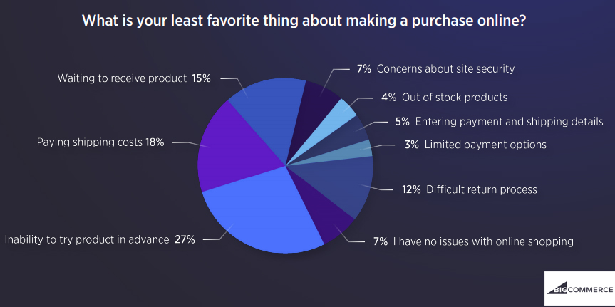 What is your least favorite thing about making a purchase online, 2018