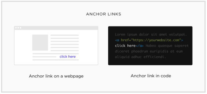 What Is the Anchor Text In SEO? Anchor text is the visible text part of a link -