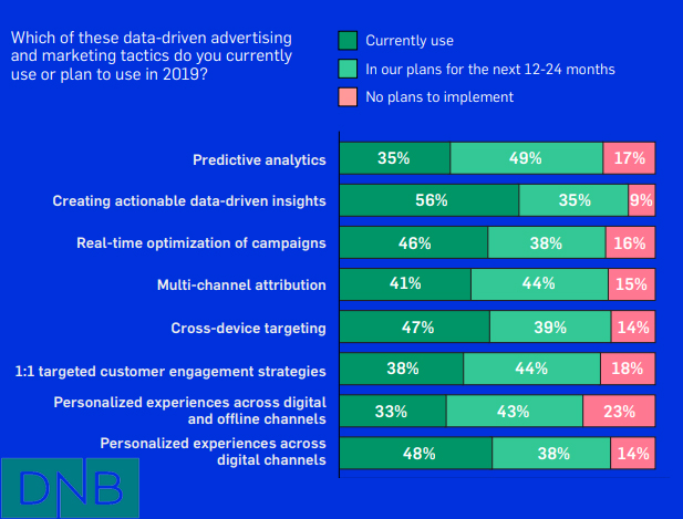 Data driven advertising & marketing tactics usage plans in 2019