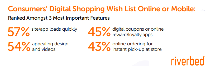 Consumers' Digital Shopping Wish List Online or Mobile, 2019
