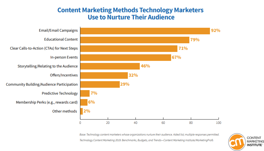 The Content Marketing Methods Used By Technology Marketers to Nurture Their Audience, 2019.