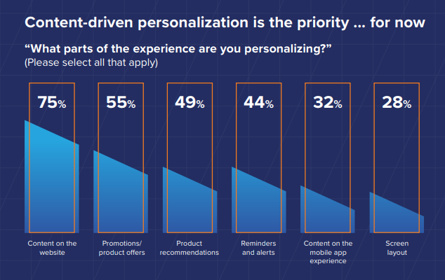 Want to Generate More, High-Quality Leads? 6 Practical Steps to Generate More High-quality Leads - Content-driven personalization