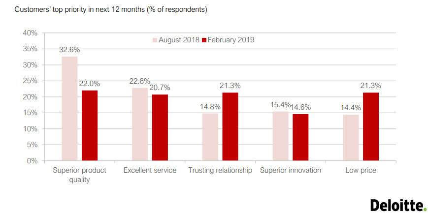 Customers' top priority in next 12 months, 2019