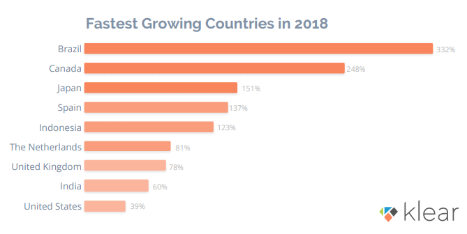 Fastest Growing Countries in Influencer Marketing in 2018 - The State of Influencer Marketing 2019 Report