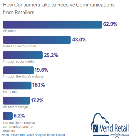 How Consumers Like to Receive Communications from retailers 2019