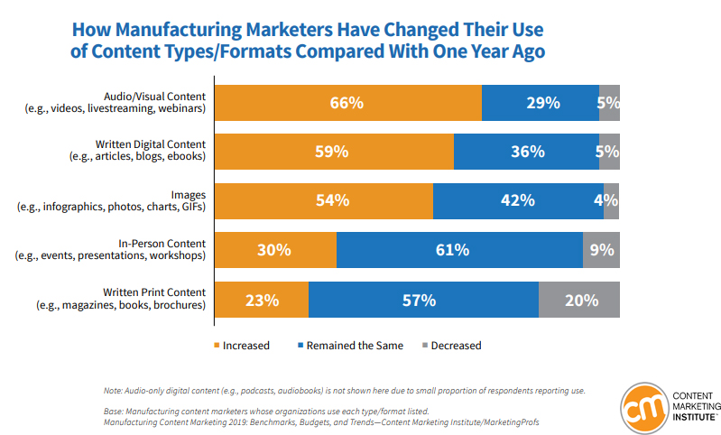 Manufacturing Marketers Have Changed Their Use of Content Types or Formats Compared With One Year Ago, 2019