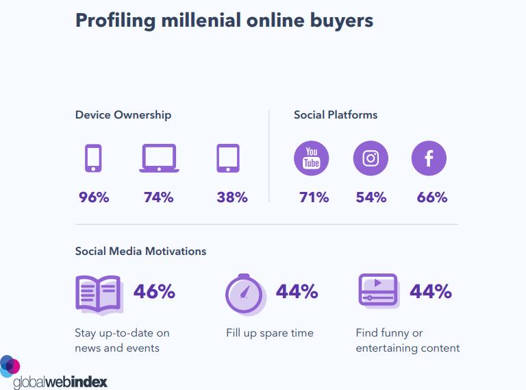 Profiling Digital Millennial Buyers 2019