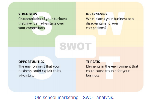 Digital Marketing Strategy Guide -Talkwalker - How to plan and execute, measure and analyze digital marketing campaigns actionable steps, templates, checklists, and real-life examples - SWOT Analysis