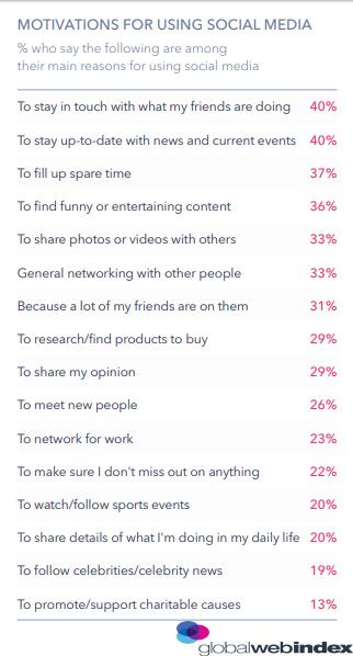 Social Media Usage Motivations 2018