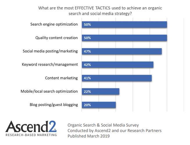 Effective Tactics Used to achieve an organic search 2019