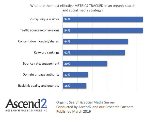 The Most Effective Tracked Metrics of organic search & social media strategies, 2019