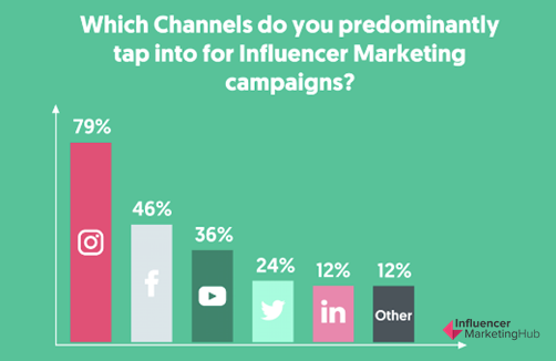 The Most Important Channel for Influencer Marketing in 2019