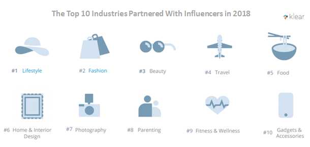 The Top 10 Industries Partnered With Influencers in 2018