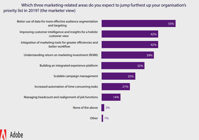 Top organizations marketing priorities in UK 2019