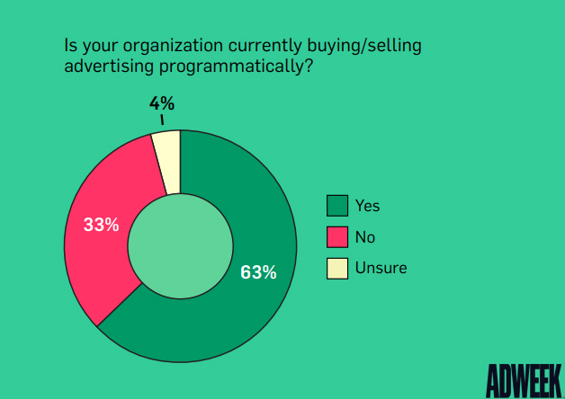 Organization That Buy Ads Programmatically