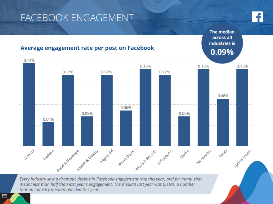 Average engagement rate per post on Facebook by industry 2019