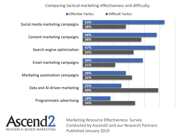 Comparing Marketing Effectiveness & difficulty, 2019