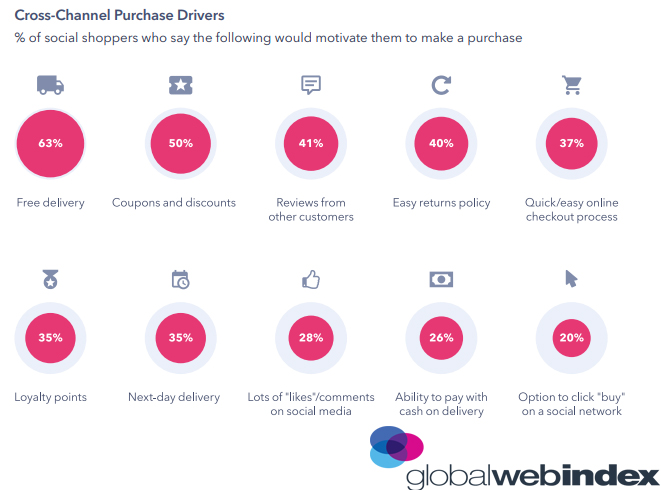 Cross-Channel Purchase Drivers 2019