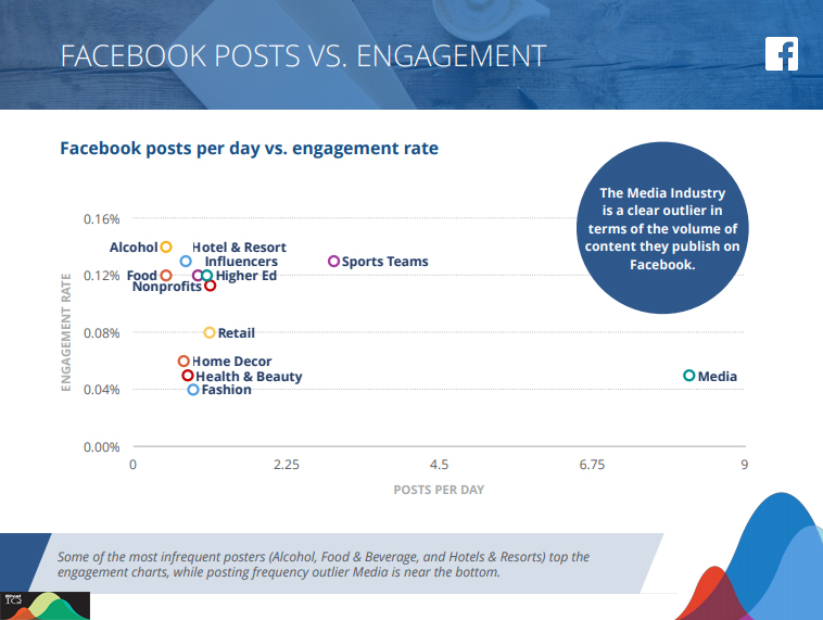 Facebook Posts VS Facebook Engagement Across Industries 2019